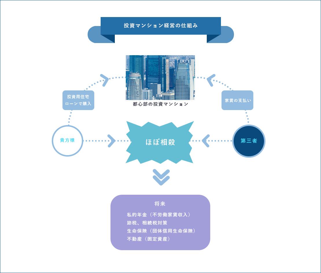 投資マンション経営の図