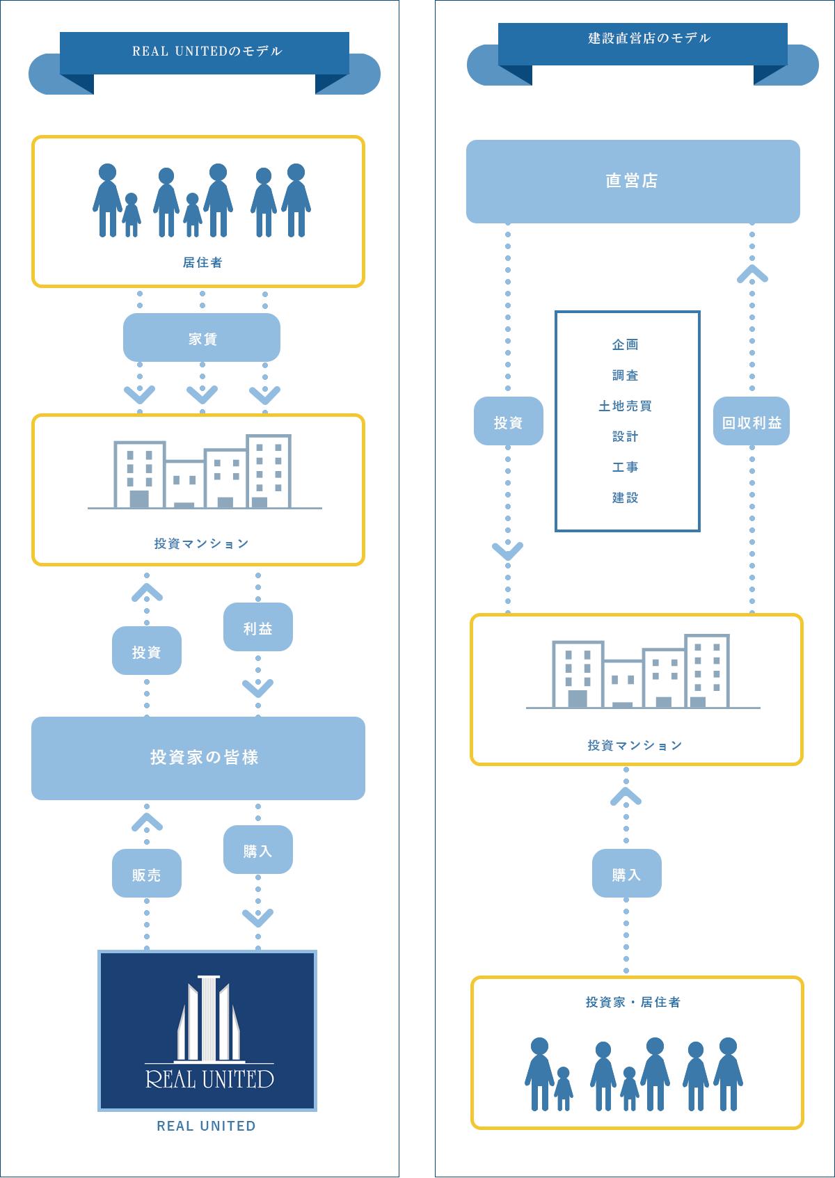 投資マンション仕組みの図1