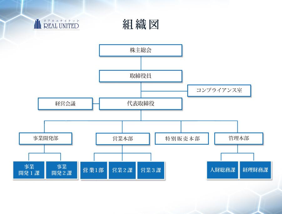 マンション経営組織図